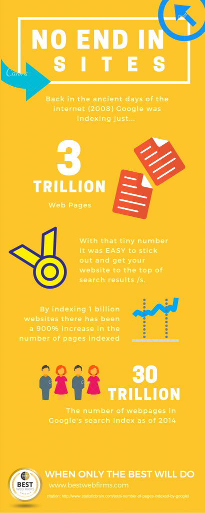 900% growth in the number of webpages indexed by google from 2008 to 2014