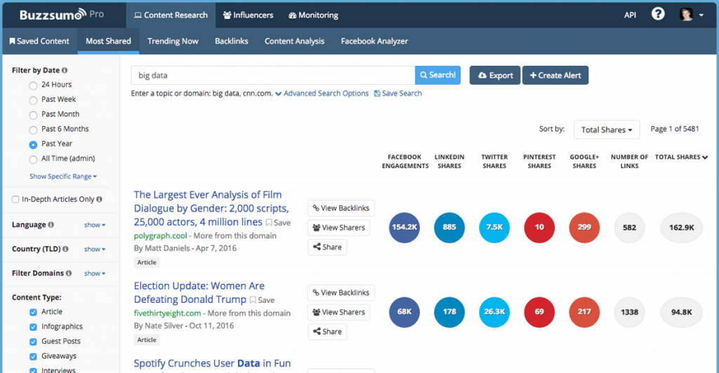 BuzzSumo Content Marketing SEO Campaigns